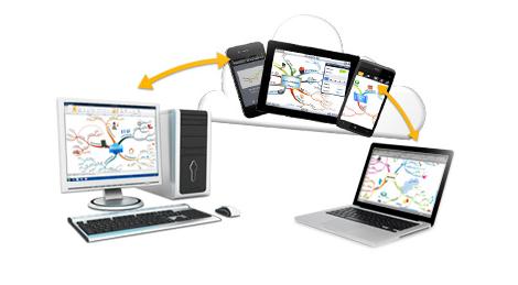 imind map cloud - Imindmap Cloud